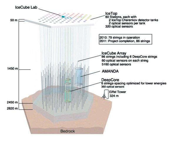 IceCube Neutrino Observatory architecture diagram
