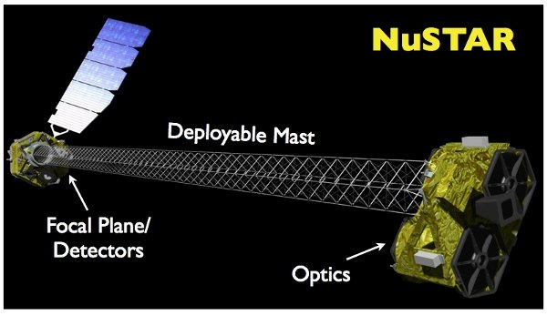 Artist concept of the Space Telescope NuSTAR fully extended (Image NASA/JPL-Caltech)