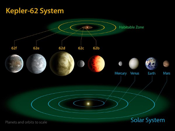 The stars Kepler-62 and Kepler-69 have potentially ...