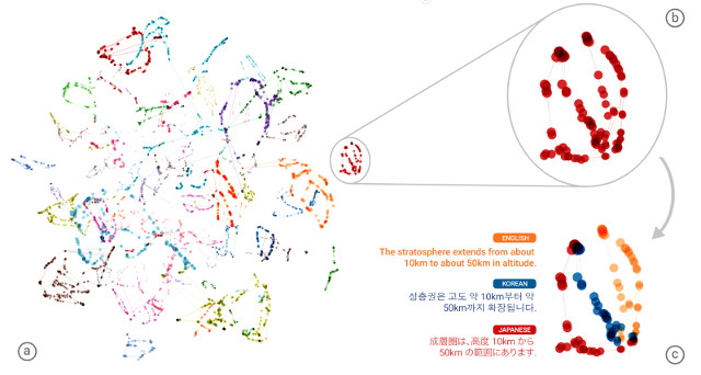 Representation of translations made by the GNMT system (Image courtesy Google)