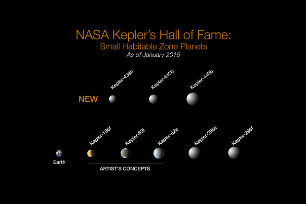 The most promising exoplanet found with the Kepler Space Telescope with their size proportional to that of the Earth (Image NASA)